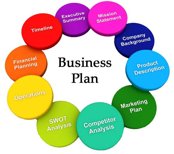 Business Plan For Small  Medium Sized Companies In Egypt