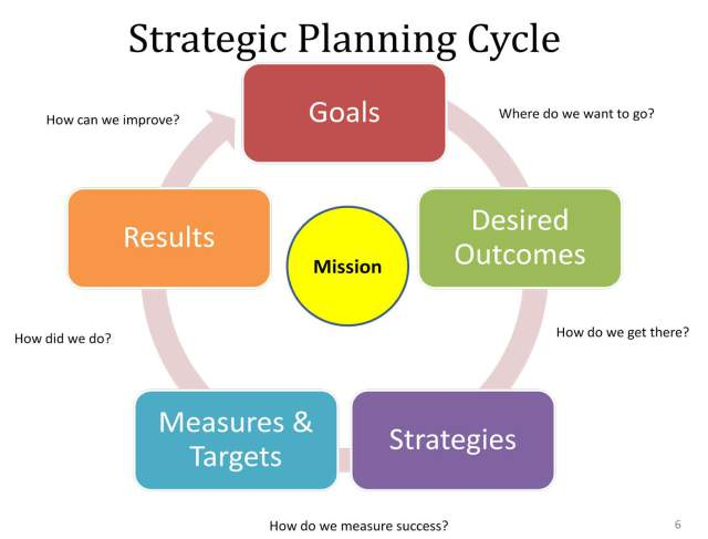 SME Consulting Castle strategic planning